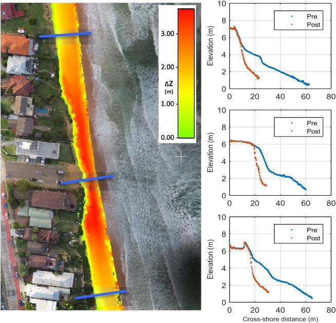 Uavs For Coastal Surveying Sciencedirect