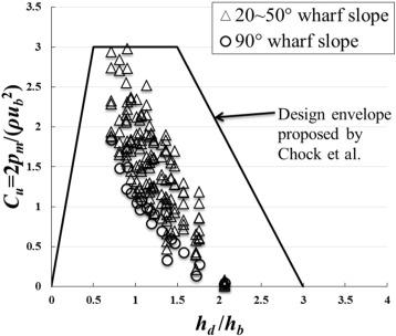 Experimental study of uplift loads due to tsunami bore