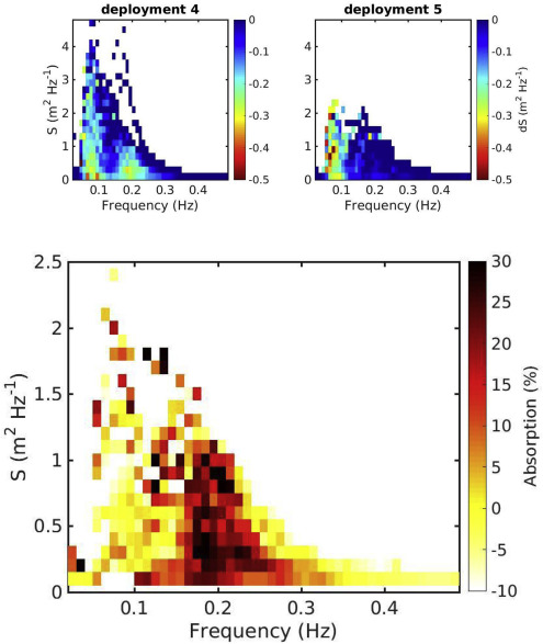 In situ observations and simulations of coastal wave field