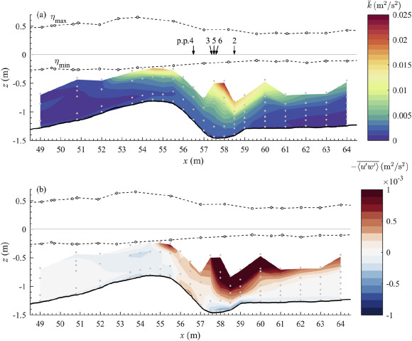 Spatial and temporal distributions of turbulence under