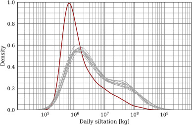 Towards efficient uncertainty quantification with high-resolution
