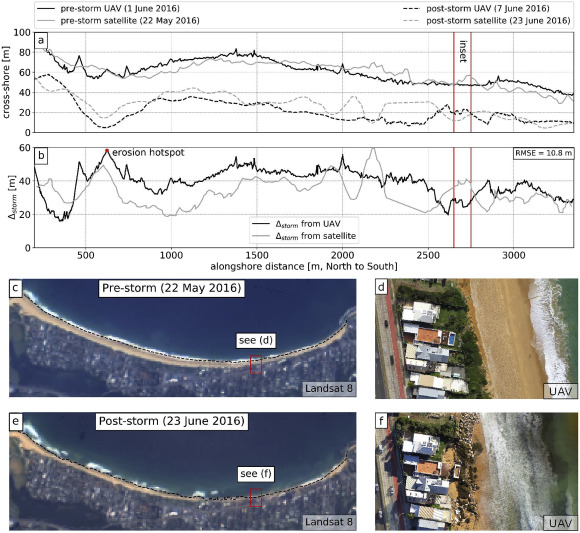 Sub-annual to multi-decadal shoreline variability from publicly