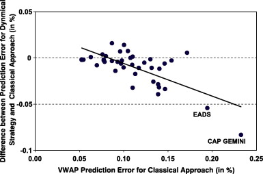 Improving VWAP strategies: A dynamic volume approach - ScienceDirect