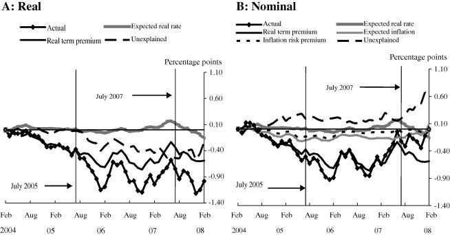 Extracting inflation expectations and inflation risk premia from the