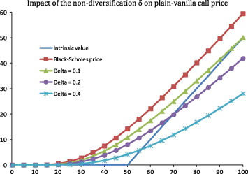 Non-marketability and the value of employee stock options
