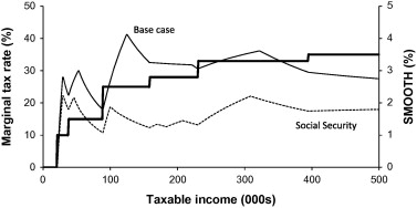 The tax benefit of income smoothing - ScienceDirect