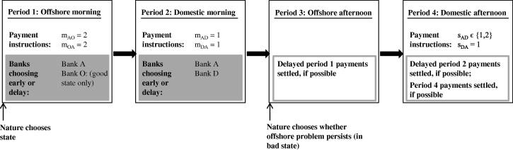 Information asymmetries and spillover risk in settlement