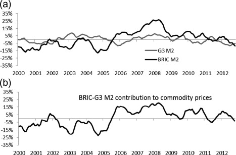 Commodity prices and BRIC and G3 liquidity: A SFAVEC