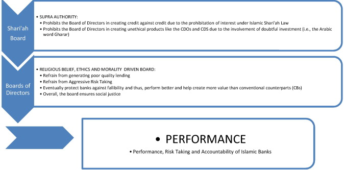 Shari'ah supervision, corporate governance and performance