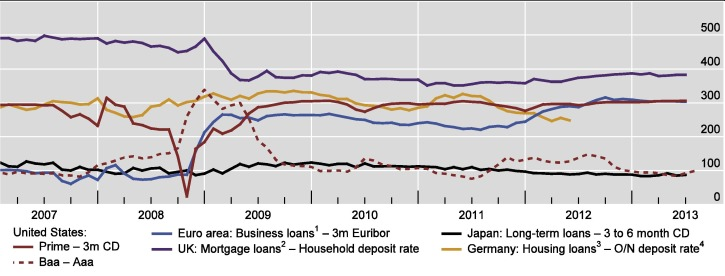 Banks and capital requirements: Channels of adjustment