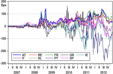 An analysis of euro area sovereign CDS and their relation