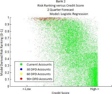 Risk and risk management in the credit card industry