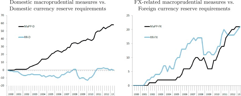 Credit cycles and capital flows: Effectiveness of the