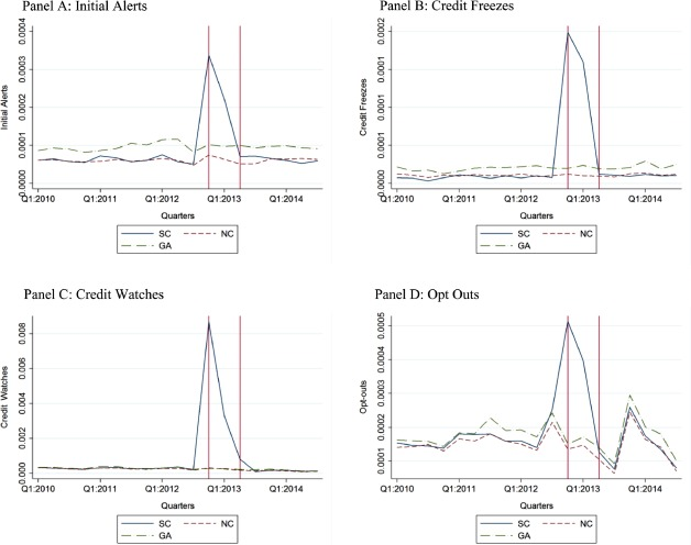 How data breaches affect consumer credit - ScienceDirect