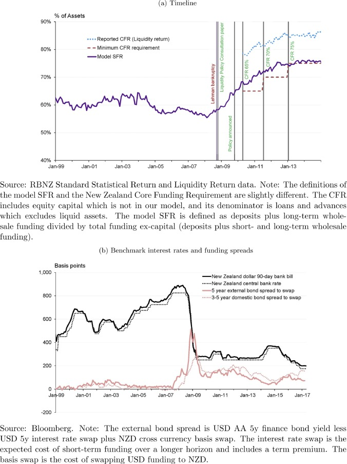 A prudential stable funding requirement and monetary policy