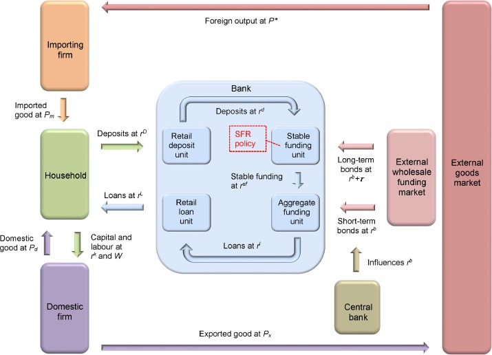 A Prudential Stable Funding Requirement And Monetary Policy In A