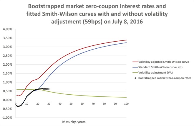 eiopa risk free interest rate term structure