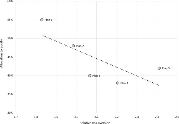 Individual pension risk preference elicitation and