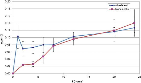 Povidone iodine skin absorption: An ex-vivo study