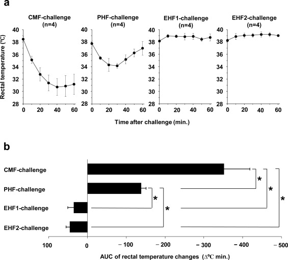 Evaluation of the antigenicity of hydrolyzed cow's milk