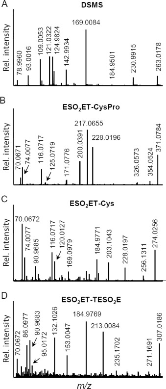 Novel cysteine- and albumin-adduct biomarkers to prove human