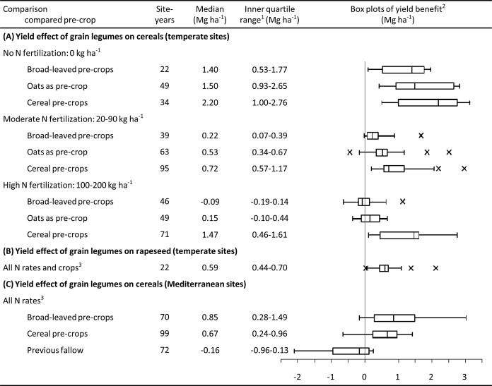 Magnitude and farm-economic value of grain legume pre-crop
