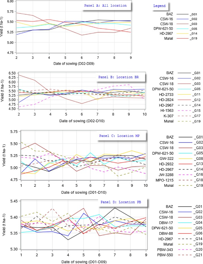 Heat stress and yield stability of wheat genotypes under different