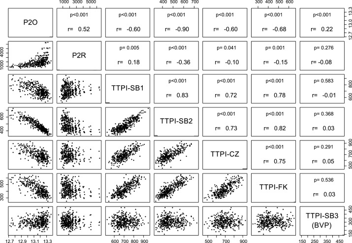 Integrating genetic analysis and crop modeling: A major QTL