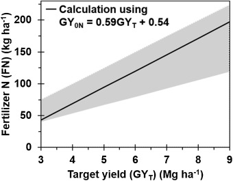 Site Specific Nutrient Management For Rice In The Philippines