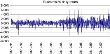 Idiosyncratic risk in the Dow Jones Eurostoxx50 Index
