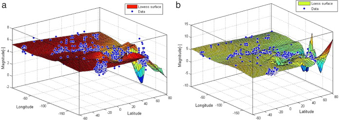 Local regression type methods applied to the study of geophysics and