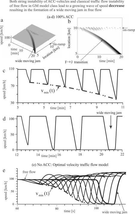 Failure of classical traffic flow theories: Stochastic
