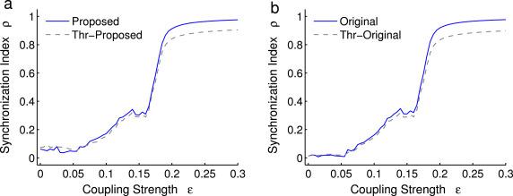 Quantifying phase synchronization using instances of Hilbert
