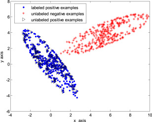 A biased least squares support vector machine based on