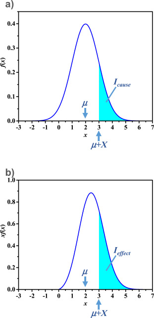Pareto's 80/20 rule and the Gaussian distribution