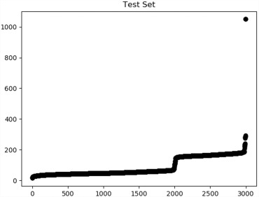 Default prediction in P2P lending from high-dimensional data