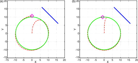 Extended Kalman and Particle Filtering for sensor fusion in