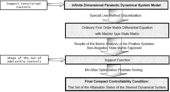 Numerical simulation in the partial differential equation