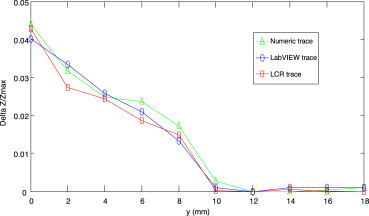A LabVIEW-based real-time acquisition system for crack detection in