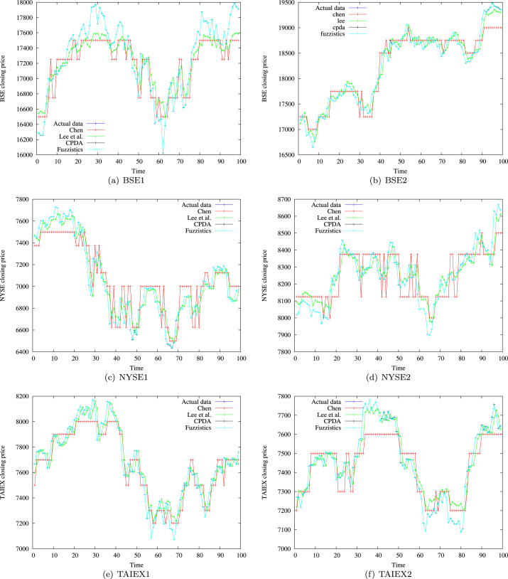 Time series forecasting for stock market prediction through