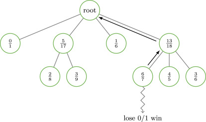 Integral equations and machine learning - ScienceDirect