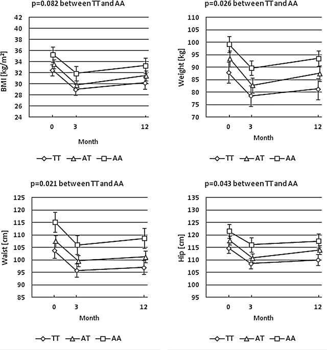 Association of the FTO and ADRB2 genes with body composition and fat