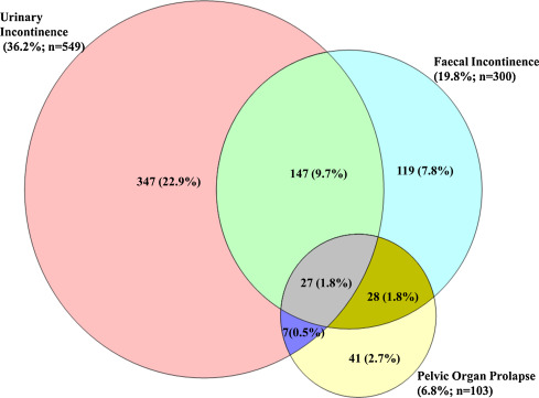 Venn Diagram Showing The Concurrence Of Pelvic Floor Disorders In Older  Women
