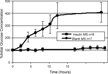 Oral delivery of insulin loaded polyfumaric co sebacic anhydride percent initial glucose concentration mean se vs time curve for blank microspheres contain pfasa only and insulin containing microspheres ccuart Images