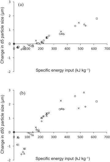 Exploring the effects of high shear blending on lactose and
