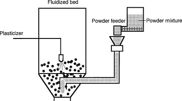 Dry powder coating of pharmaceuticals: A review - ScienceDirect