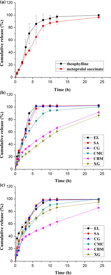Insights into the mechanisms of chitosan–anionic polymers