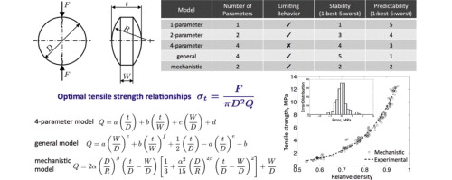 General and mechanistic optimal relationships for tensile