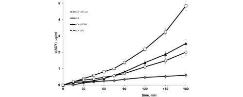 Combined use of bile acids and aminoacids to improve