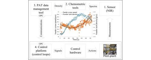 Real time monitoring of powder blend bulk density for